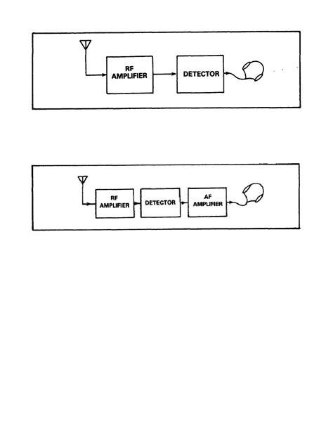 block diagram lifier figure 4 block diagram of detector and rf lifier