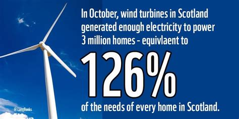 scotland s renewable sector generated 100 of