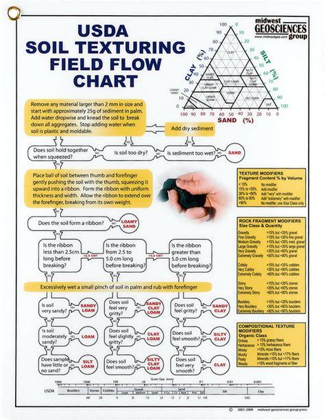soil texture flowchart usda soil texturing field flow chart forestry suppliers
