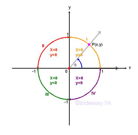 trigonometry cast diagram reciprocal and quotient identities reference acute angle
