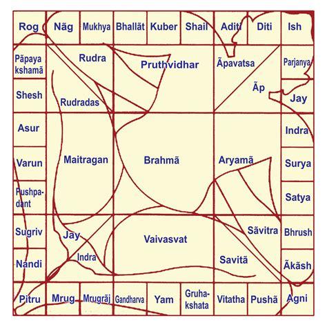 Vaastu Shastra Baps Shri Swaminarayan Mandir