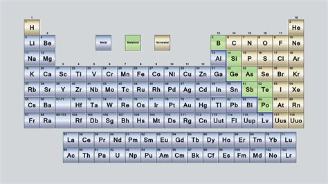 parts of a table what are the parts of the periodic table