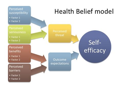 Health Model Health Model Theory Images
