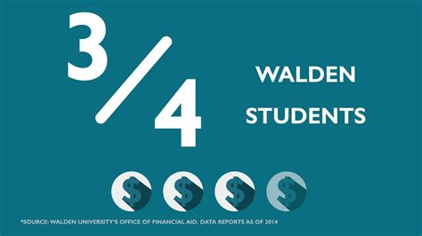 Walden Mba Ranking by Walden Admissions