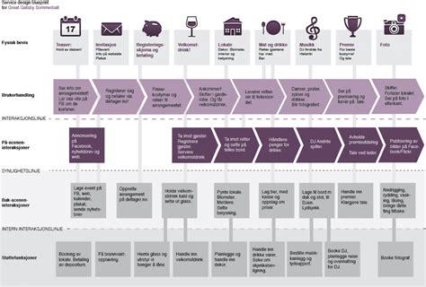 slik lager du en service design blueprint for tjenesten
