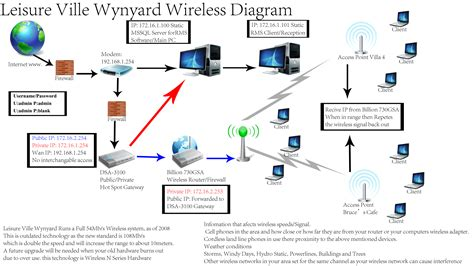 wireless network diagram by narcarsiss on deviantart