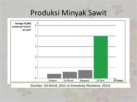 Minyak Sawit metabolisme lipid pada buah kelapa sawit