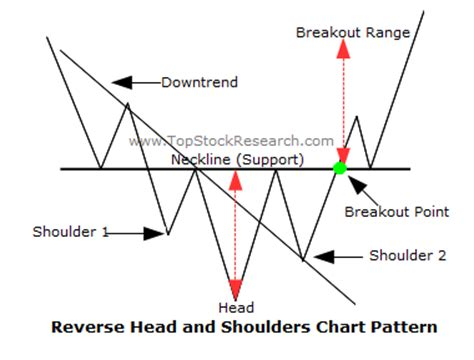 reversal patterns head and shoulders goodfellas big board catalyst and chart plays iamlegend