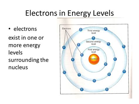 electron energy level diagram the mighty electron ppt