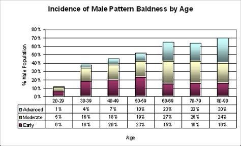 Male Pattern Baldness Hair Loss Rate | hair loss myths debunked hair loss facts bernstein medical