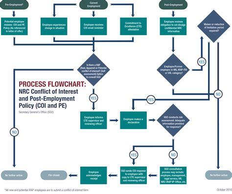 enterprise architect flowchart flow charty slovenia map in europe activity diagram