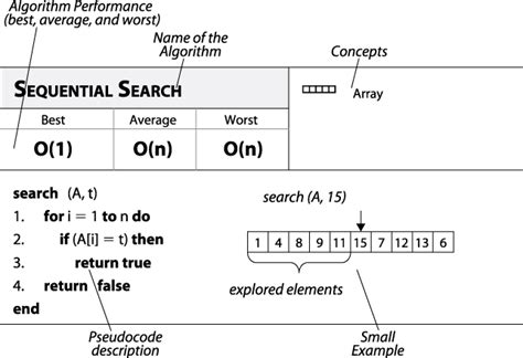 Sequential Search Average 3 3 Pseudocode Pattern Format Algorithms In A Nutshell Book