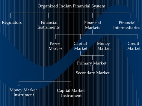 Mba In Capital Markets India by 14784493 Indian Capital Market