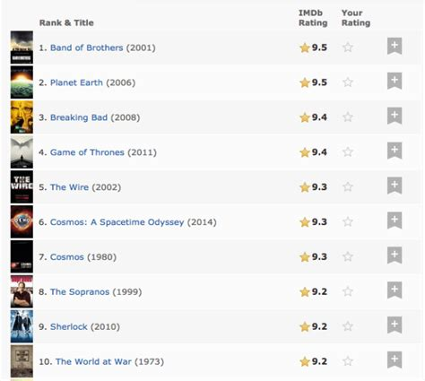imdb best tv shows imdb s audience has spoken johnny depp tops list of