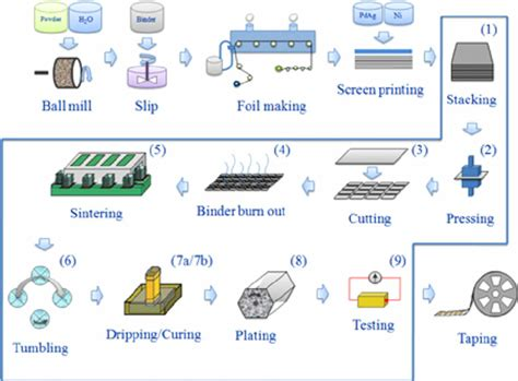 power capacitor manufacturing process generic mlcc manufacturing process