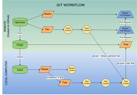 git workflow diagram pocket survival guide source