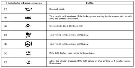 toyota yaris maintenance required light meaning scion warning lights decoratingspecial com