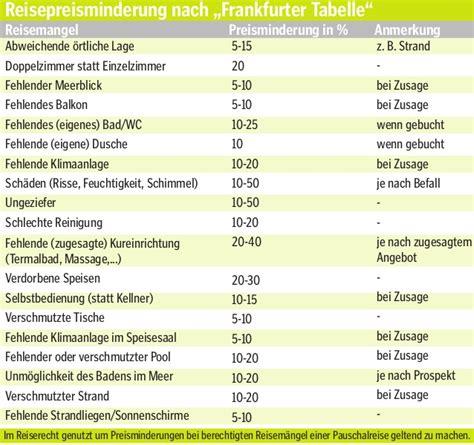 frankfurter tabelle reisepreisminderung