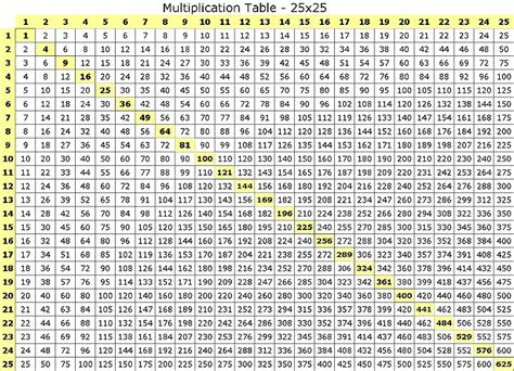 Printable Multiplication Chart To 25   print out the grade school multiplication table up to