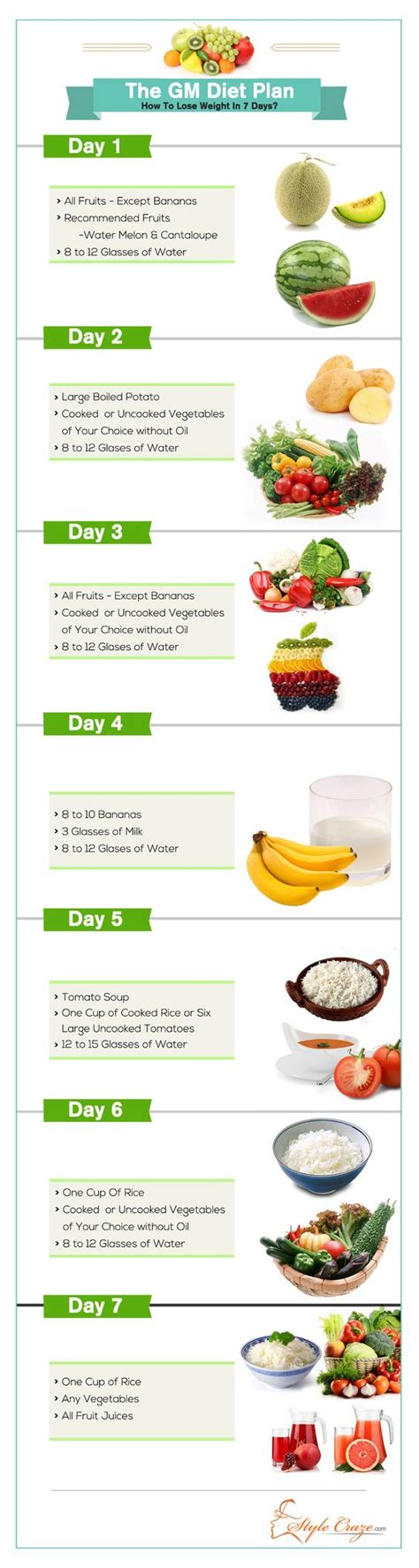 7 Day Detox Diet Day Fruit by The Gm Diet Plan How To Lose Weight In Just 7 Days