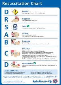Cpr flowchart available is the cpr chart really going to help you