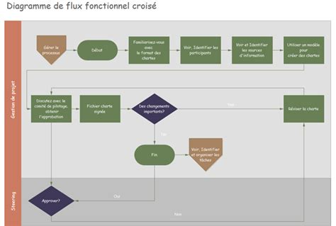 exemple de diagramme de flux fonctionnel comment tracer un diagramme de flux fonctionnel crois 233
