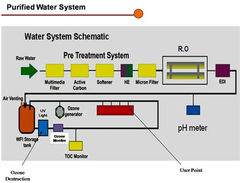 layout pabrik pupuk organik sistem pengolahan air spa bambang priyambodo s weblog