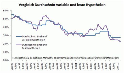 Laufzeit Brief Schweiz Deutschland Lll Historische Zinsentwicklung Hypotheken Hypothek Finanzmonitor