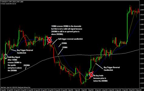 swing forex strategy 10 and 20 sma with 200 sma forex trading strategy