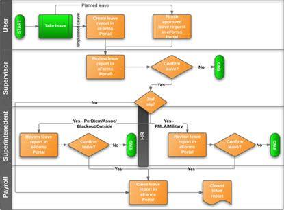 streamline workflow definition streamline workflow definition 28 images mc2 managing