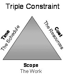 constraints of project management diagram 20102527 rizzo