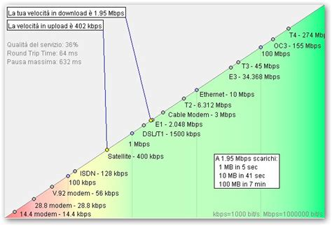 telecom italia test adsl test velocit 224 adsl utili strumenti per misurare la
