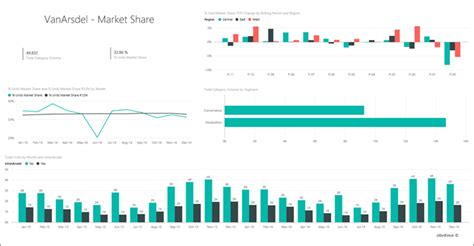 sales and marketing report template sales and marketing sle for power bi take a tour