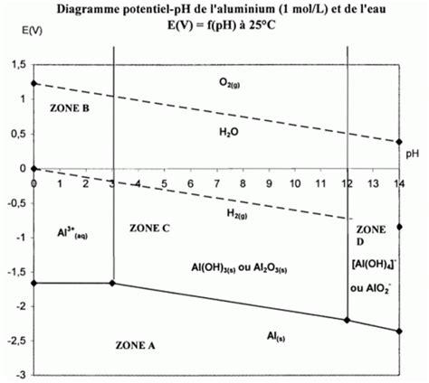 exercice diagramme potentiel ph aluminium diagramme e ph de l aluminium 233 lectrolyse bts m 233 tiers