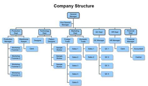 alibaba organizational structure company structure fuzhou changtai textile co ltd