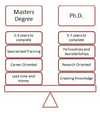 Ms Vs Mba Degree by Trying To Decide Between Pursuing A Master S Degree Or Ph
