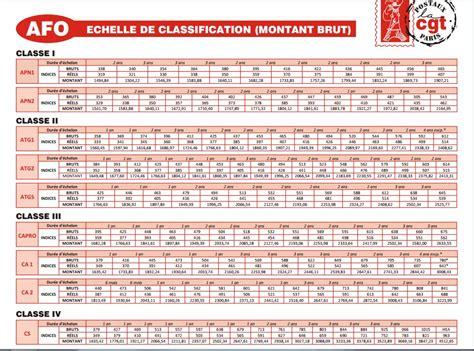 Grille De Salaire Fonctionnaire by La Poste Grille De Salaire Des Agents Fonctionnaire