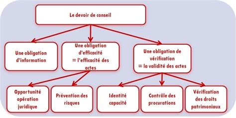 Question A Un Notaire 3090 by Identifier Les Droits Et Obligations G 233 N 233 Raux Et