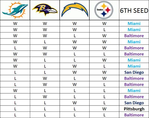 are the chargers in the playoffs afc west chargers clinging to thin playoff hopes