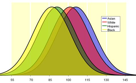 average iq by race chart iq scores for 11 years old in uk by ethnic group uk black