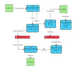 data flowchart inventory system dfd www imgkid the image