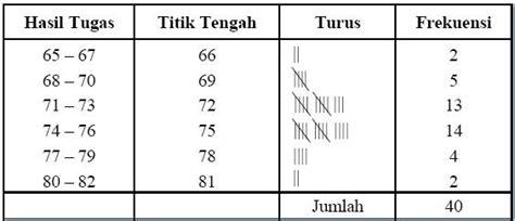 membuat tabel distribusi frekuensi kelompok statistika contoh tabel distribusi frekuensi