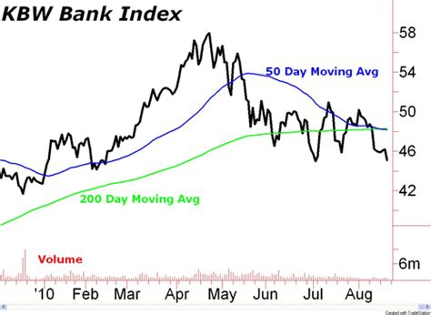 kbw bank index broken bank stocks a canary in the stock market coal mine