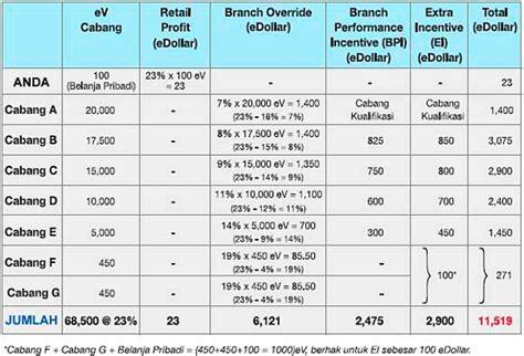 Sabun Kb Review contoh biaya peluang dalam bentuk tabel how to aa