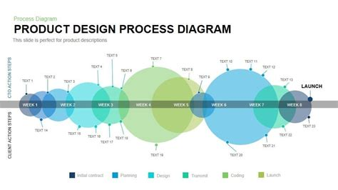 product layout process product design process diagram powerpoint and keynote