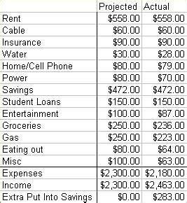 budget     living paycheck