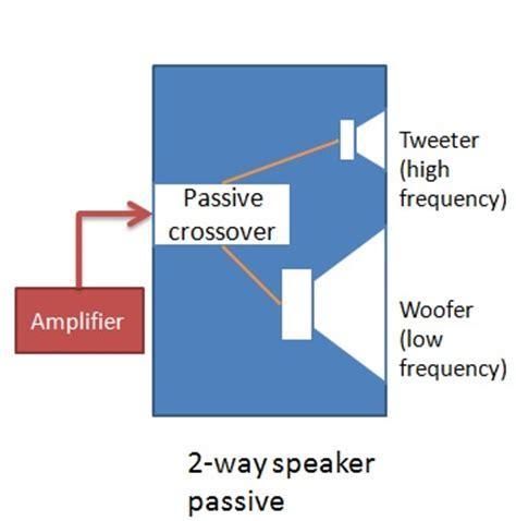 speakers loudspeakers subwoofers