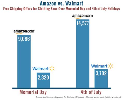 walmart vs amazon where is retailing headed ravenshoe packaging holiday ppc battle for free shipping amazon vs walmart