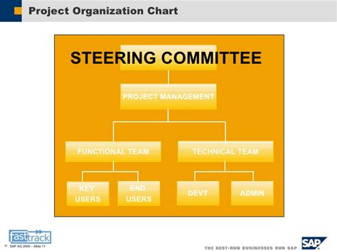 Sap Sle Project Steering Committee Presentation Template