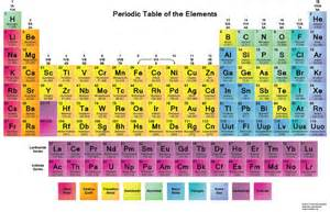 New Periodic Table Elements Periodic Table Gets 4 New Elements Completes 7th Row